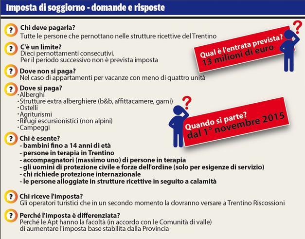 Imposta Di Soggiorno In Trentino Ecco Tutte Le Cifre Trento Trentino